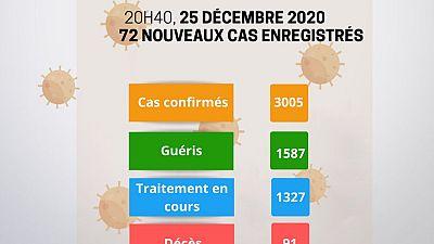 Coronavirus - Niger : Mise à jour COVID-19 du 25 Décembre 2020