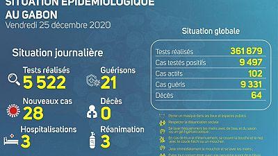 Coronavirus - Gabon : Situation Épidémiologique au Gabon (25 décembre 2020)