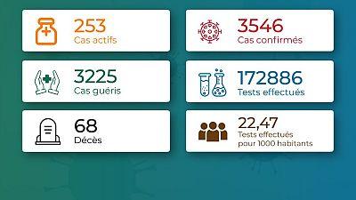 Coronavirus - Togo : Chiffres mis à jour le 25 décembre 2020