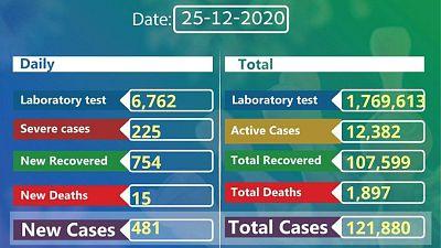 Coronavirus - Ethiopia: COVID-19 reported cases in Ethiopia (25th December 2020)