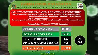 Coronavirus - Zambia: Daily status update (25th December 2020)