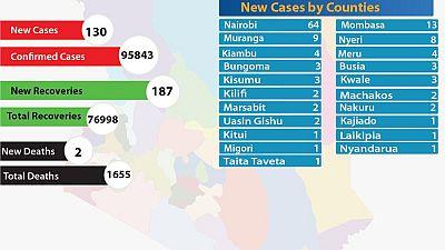 Coronavirus - Kenya: COVID-19 updates (26 December 2020)