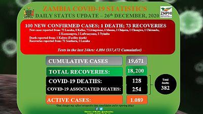 Coronavirus - Zambia: Daily status update (26th December 2020)