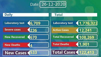 Coronavirus - Ethiopia: COVID-19 reported cases in Ethiopia (26th December 2020)