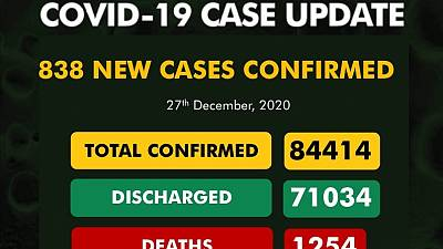 Coronavirus - Nigeria: COVID-19 case update (27th December 2020)