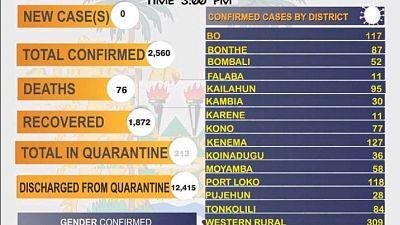 Coronavirus - Sierra Leone: COVID-19 update (28 December 2020)