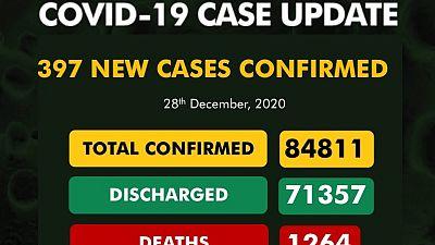 Coronavirus - Nigeria: COVID-19 case update (28th December 2020)