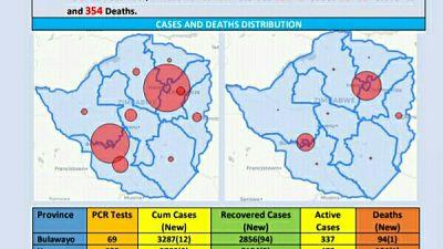 Coronavirus - Zimbabwe: COVID-19 Update (28th December 2020)