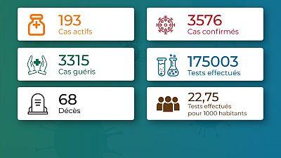 Coronavirus - Togo : Chiffres mis à jour le 28 décembre 2020