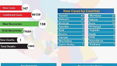 Coronavirus – Kenya: COVID–19 update (29 December 2020)