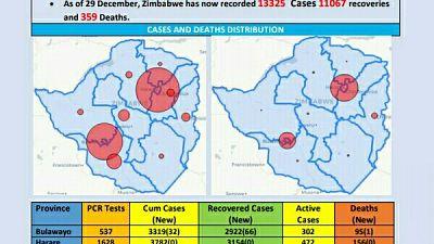Coronavirus - Zimbabwe: COVID-19 Update (29th December 2020)