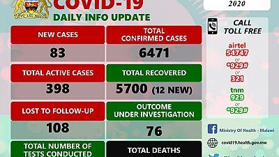 Coronavirus - Malawi: COVID-19 update (30 December 2020)