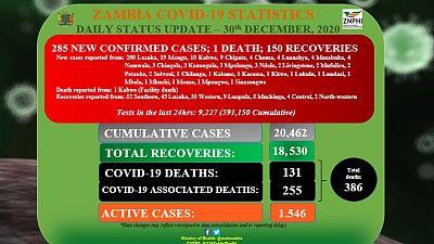 Coronavirus - Zambia: Daily status update (30th December 2020)