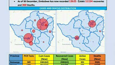 Coronavirus - Zimbabwe: COVID-19 Update (30th December 2020)