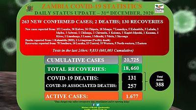 Coronavirus - Zambia: COVID-19 update (31 December 2020)
