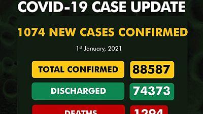 Coronavirus - Nigeria: COVID-19 case update (1st January 2021)