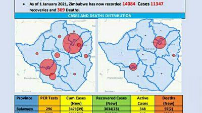 Coronavirus - Zimbabwe: COVID-19 Update (1st January 2021)