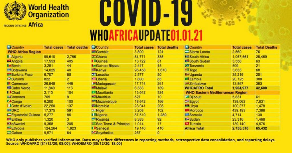 Coronavirus - Africa: COVID-19 Update (1 January 2021 ...