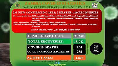 Coronavirus - Zambia: COVID-19 update (2 January 2021)