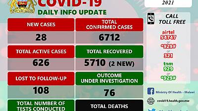 Coronavirus - Malawi: COVID-19 update (2 January 2021)