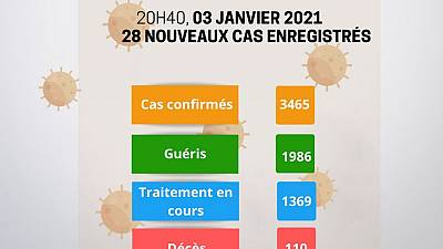 Coronavirus - Niger : Mise à jour COVID-19 du 3 janvier 2021