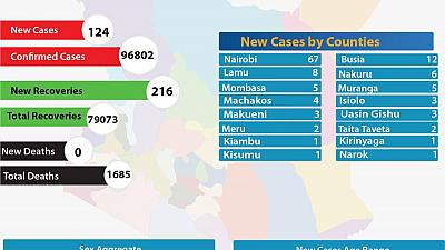 Coronavirus - Kenya: COVID-19 update (3 January 2021)