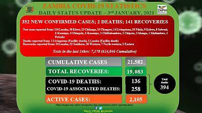 Coronavirus - Zambia: COVID-19 update (3 January 2021)
