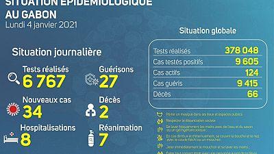 Coronavirus - Gabon : Situation Épidémiologique au Gabon (4 janvier 2021)