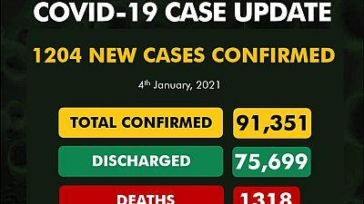 Coronavirus - Nigeria: COVID-19 case update (4th January 2021)