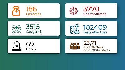 Coronavirus - Togo : Chiffres mis à jour le 5 janvier 2021
