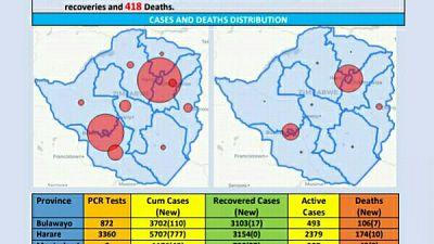 Coronavirus - Zimbabwe: COVID-19 Update (5th January 2021)