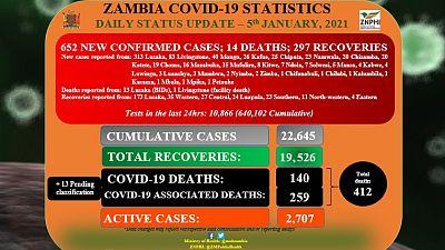 Coronavirus - Zambia: COVID-19 update (05 January 2021)