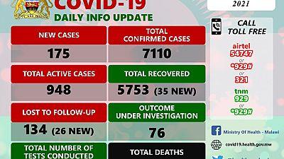 Coronavirus - Malawi: COVID-19 update (05 January 2021)