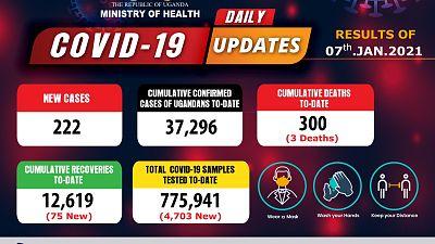 Coronavirus - Uganda: COVID-19 Update (7 January 2021)