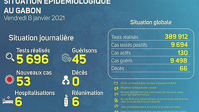Coronavirus - Gabon : Situation Épidémiologique au Gabon (8 janvier 2020)