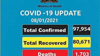 Coronavirus - Kenya: COVID-19 update (08 January 2021)