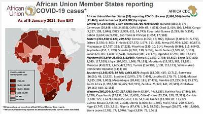 Coronavirus: African Union Member States reporting COVID-19 cases as of 9 January 2021, 9 am EAT