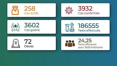 Coronavirus - Togo : Chiffres mis à jour le 9 janvier 2021