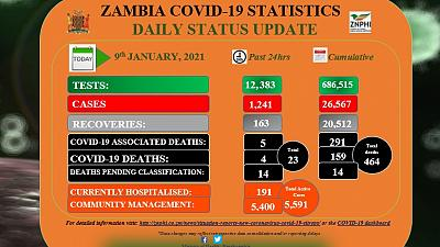 Coronavirus - Zambia: COVID-19 update (9th January 2021)