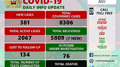 Coronavirus - Malawi: COVID-19 update (09 January 2021)