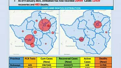 Coronavirus - Zimbabwe: COVID-19 Update (9th January 2021)