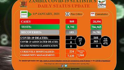 Coronavirus - Zambia: COVID-19 update (11 January 2021)