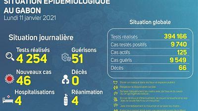 Coronavirus - Gabon : Situation Épidémiologique au Gabon (11 janvier 2021)