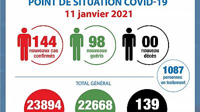 Coronavirus - Côte d'Ivoire : Point de la situation COVID-19 du 11 janvier 2021