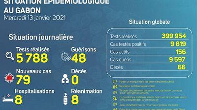 Coronavirus - Gabon : Situation Épidémiologique au Gabon (13 janvier 2021)