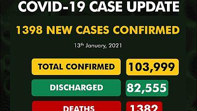 Coronavirus - Nigeria: COVID-19 update (13 January 2021)