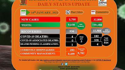 Coronavirus - Zambia: COVID-19 update (14 January 2021)
