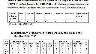 Coronavirus - Eswatini: COVID-19 update (14 January 2021)