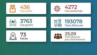 Coronavirus - Togo : Chiffres mis à jour le 16 janvier 2021