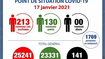 Coronavirus - Côte d'Ivoire : Point de la situation COVID-19 du 17 janvier 2021